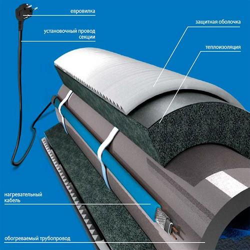 Саморегулирующийся кабель для обогрева труб изнутри Freezstop Inside 10Вт 8 метров (готовый комплект)