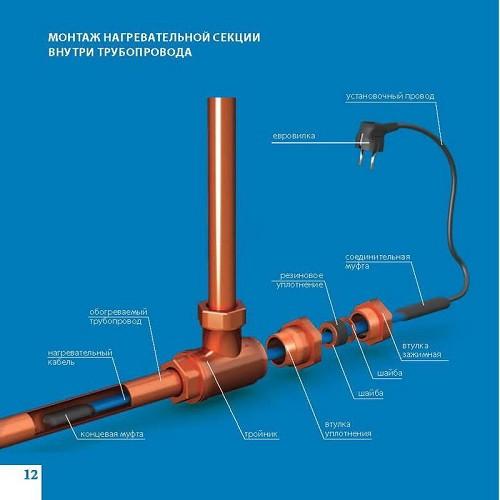 Саморегулирующийся кабель для обогрева труб изнутри Freezstop Inside 10Вт 12 метров (готовый комплект)