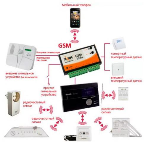 Центральная система управления NOBO EC 700 (ORION)